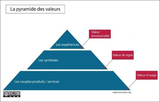 Pyramide des valeurs dans l'expérience client