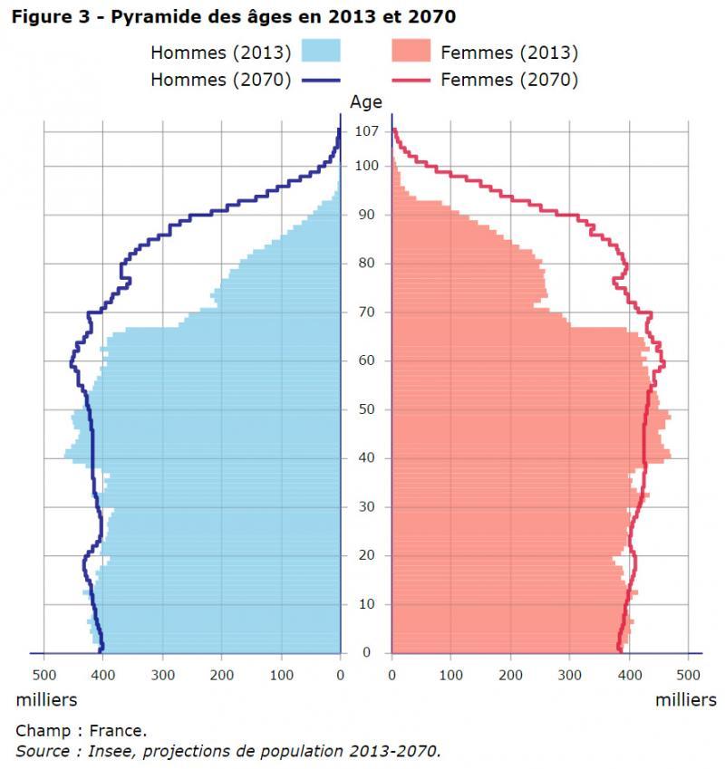 vieillissement de la population : pyramide des âges