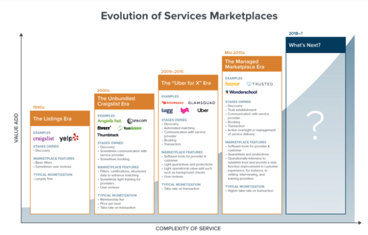 Evolution des Marketplace des services