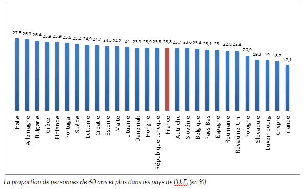 La proportion de personnes de 60 ans et plus dans les pays de l'U.E. (en %)