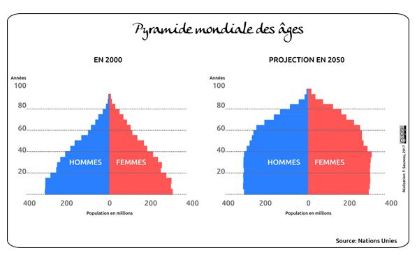 Pyramide des âges horizon 2050