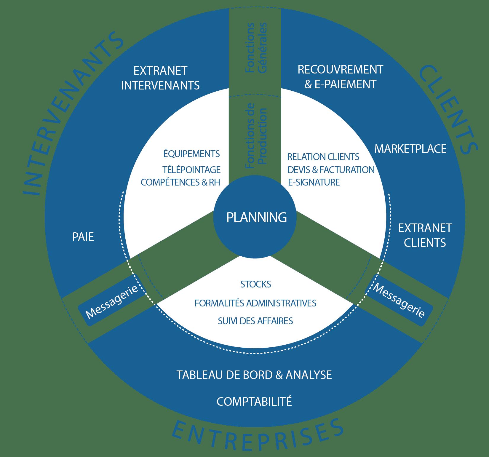 La modularité d'Ogust, logiciel des services à lapersonne